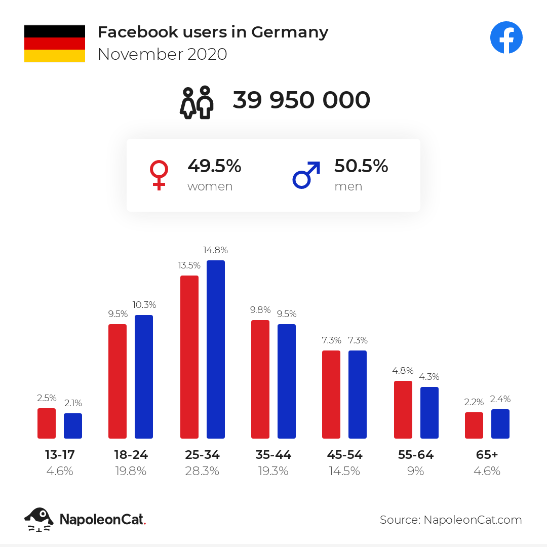 Facebook users in Germany