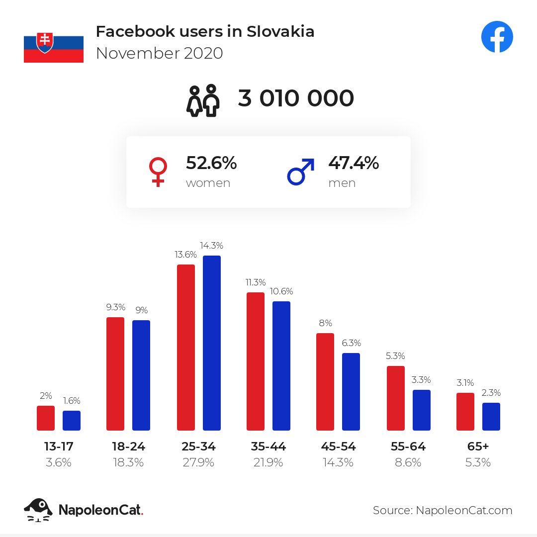 Facebook users in Slovakia