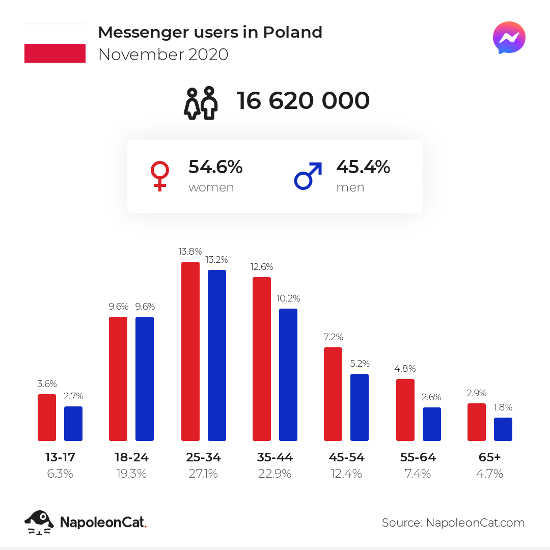 Messenger users in Poland