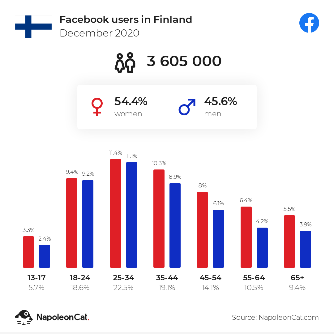 Facebook users in Finland
