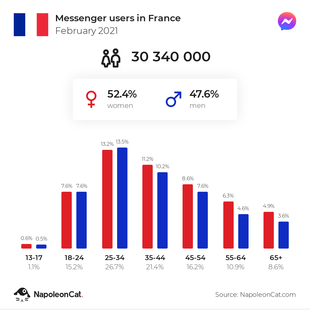 Messenger users in France