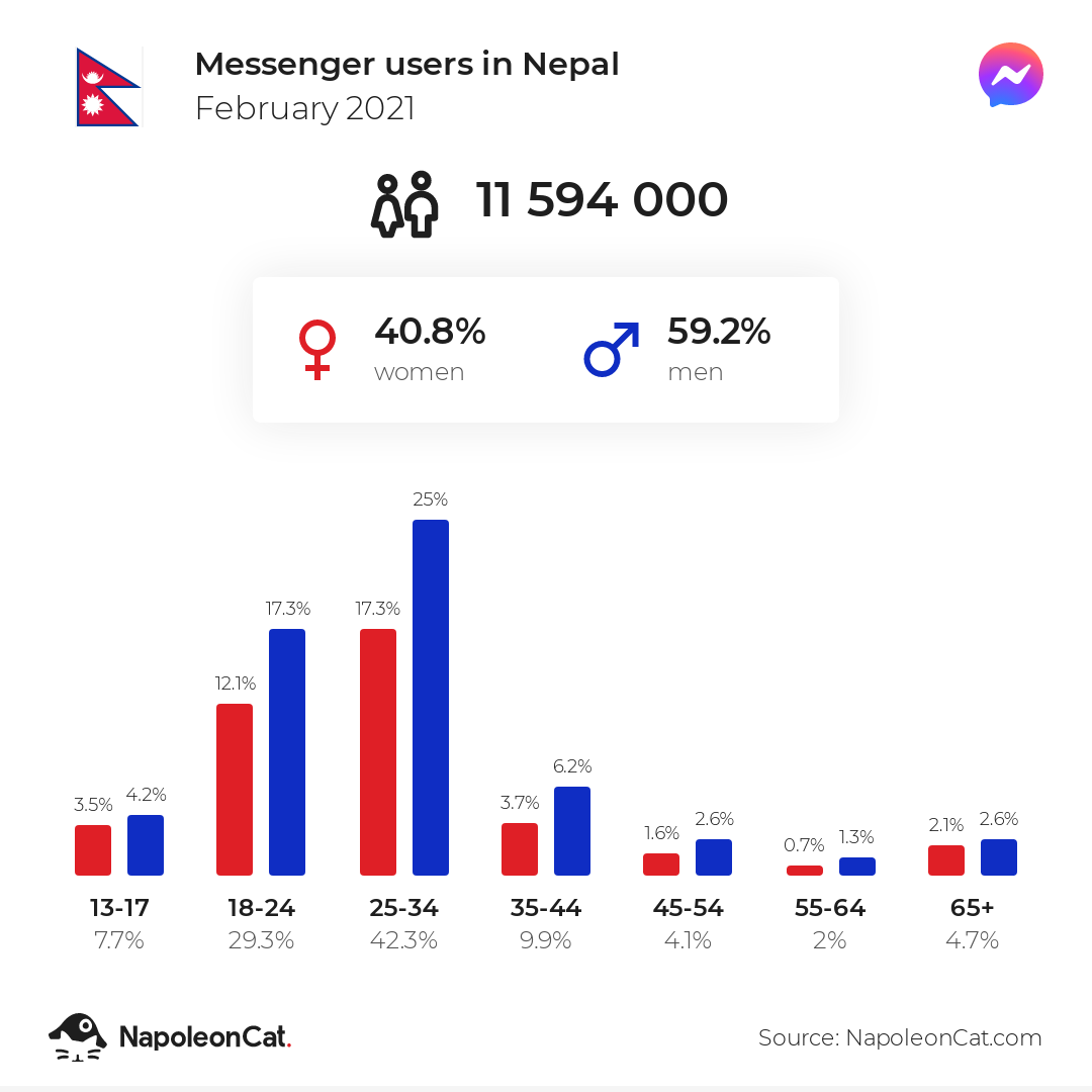 Messenger users in Nepal
