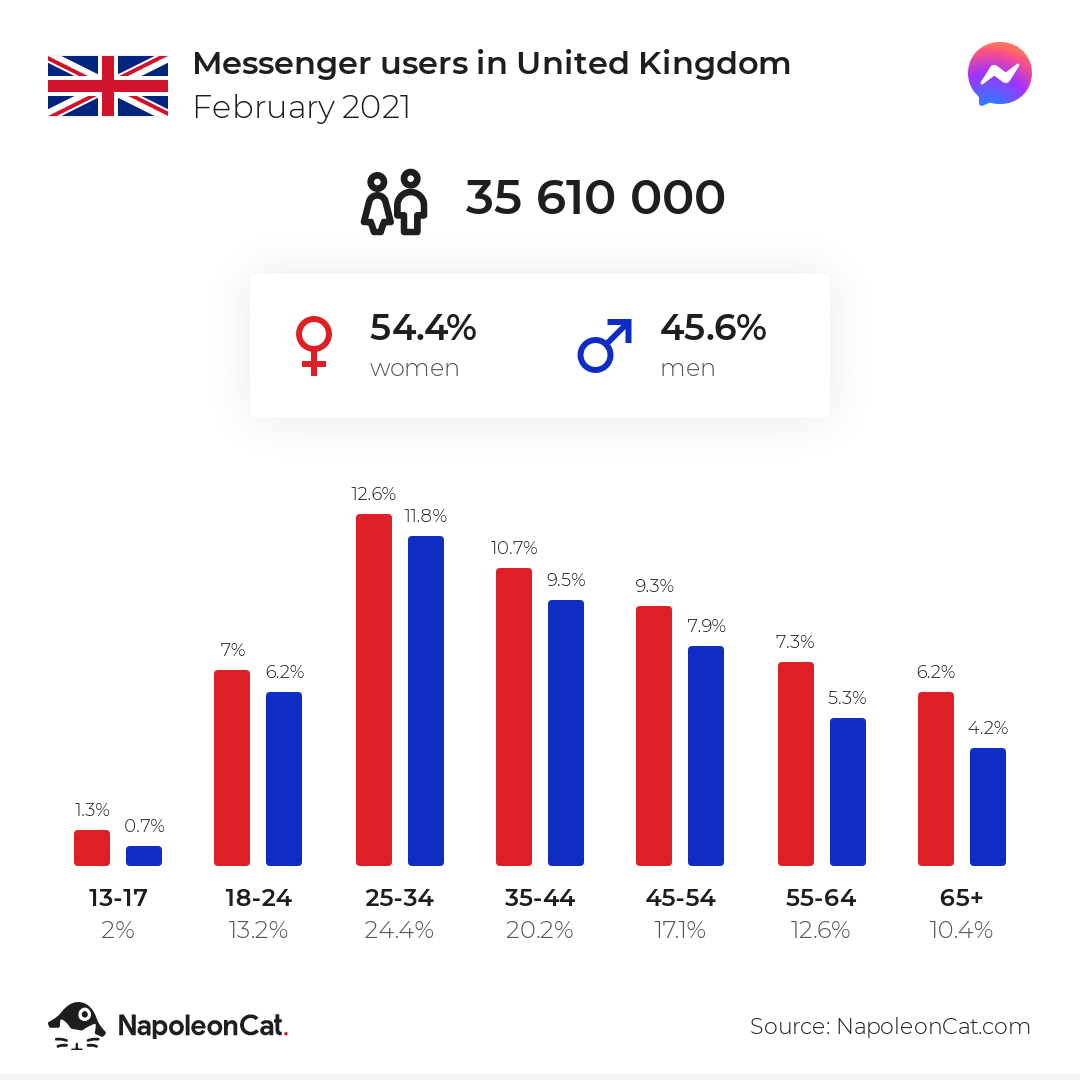 Messenger users in United Kingdom