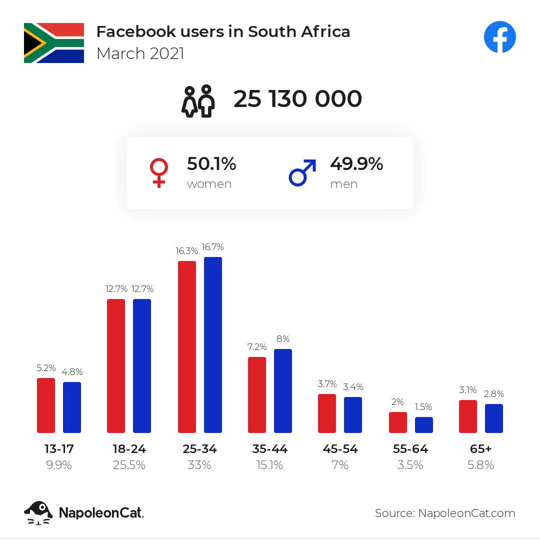Facebook users in South Africa
