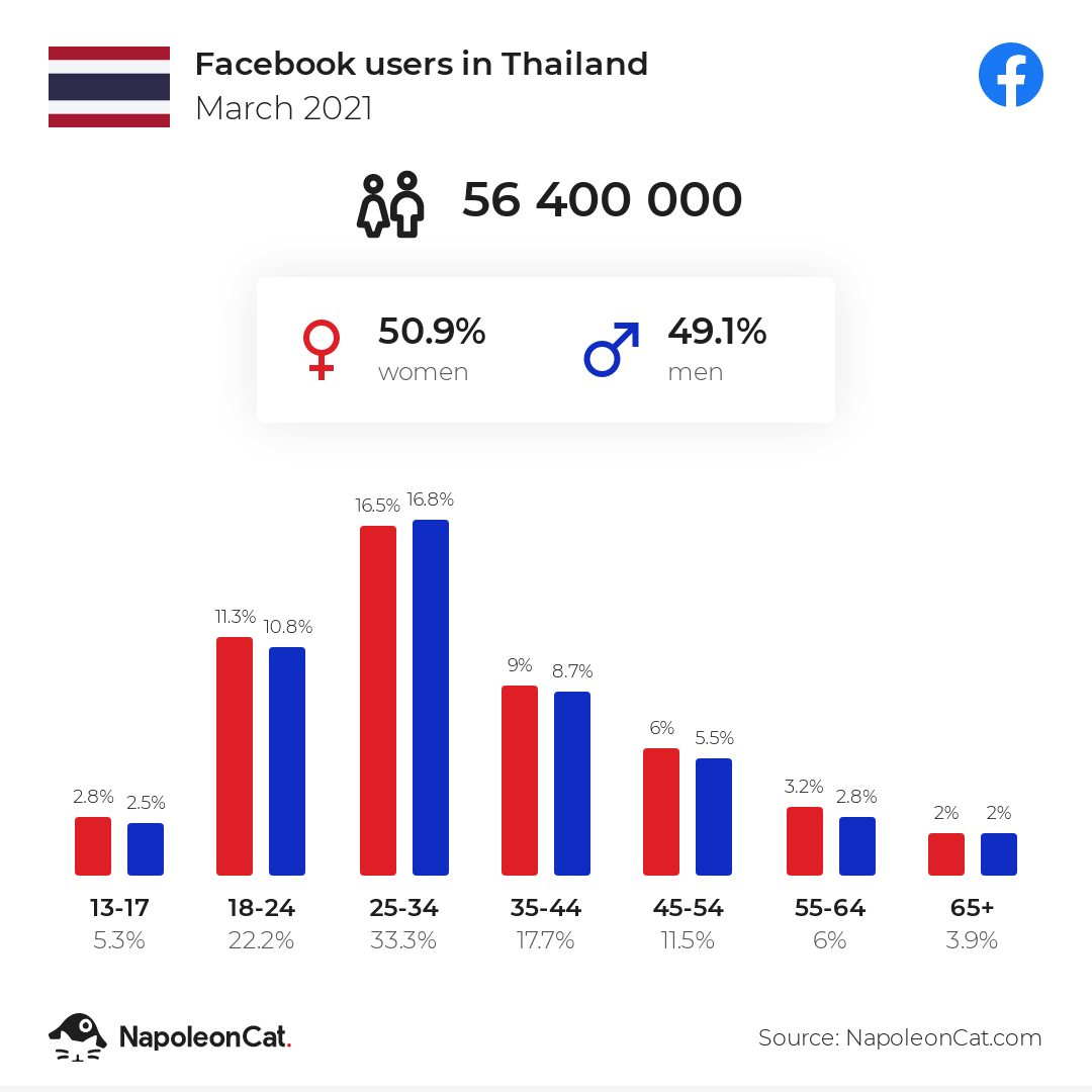 Facebook users in Thailand