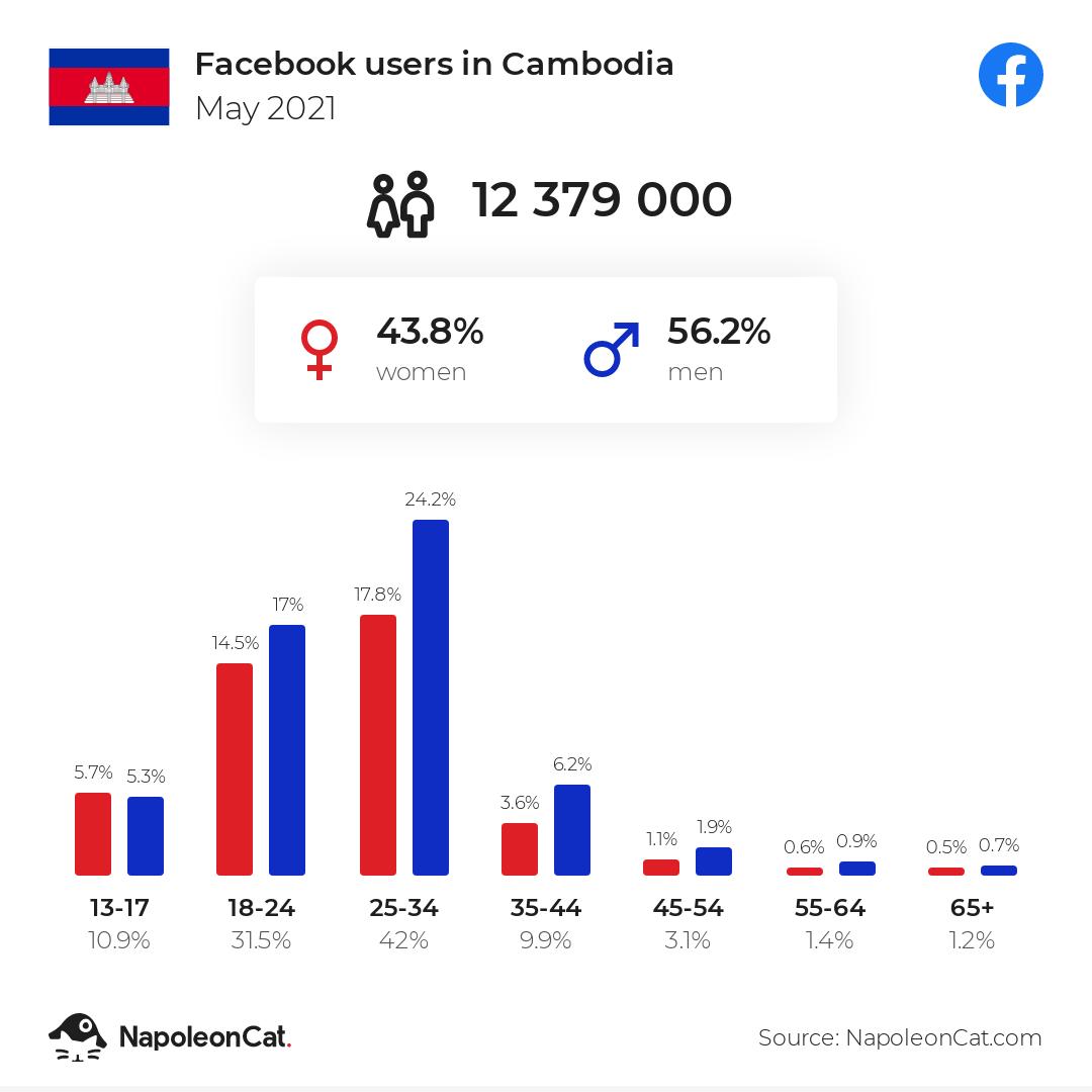 Facebook users in Cambodia