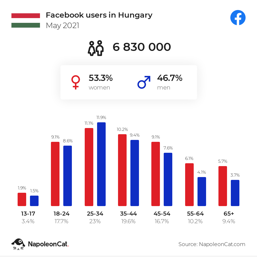 Facebook users in Hungary