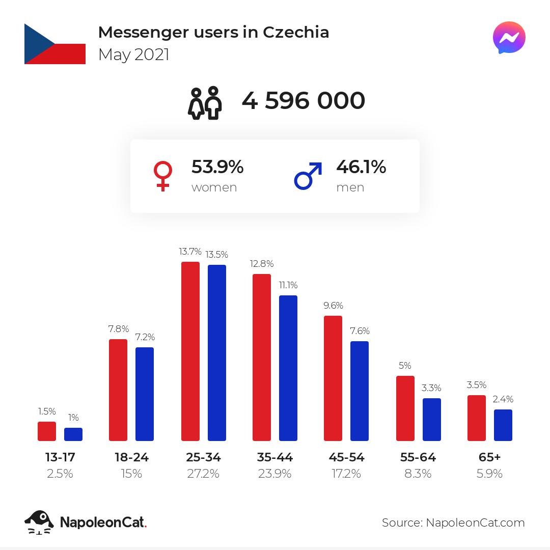 Messenger users in Czechia