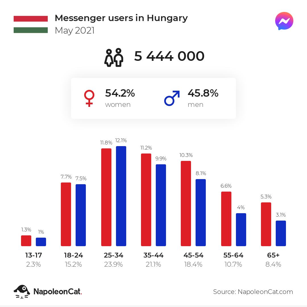 Messenger users in Hungary