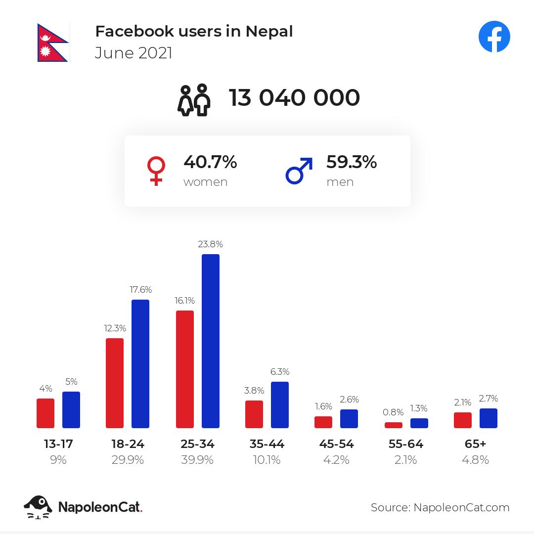 Facebook users in Nepal