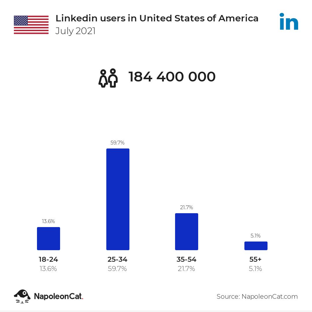 Linkedin users in United States of America