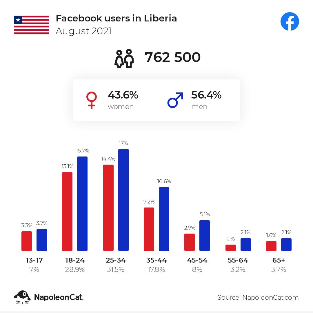 Facebook users in Liberia